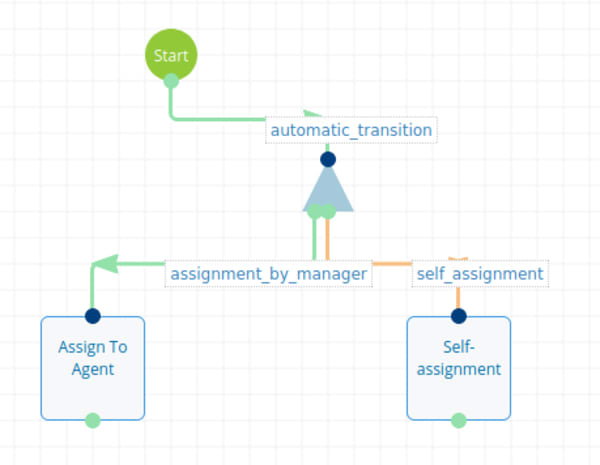 2 workflow-task-assignment