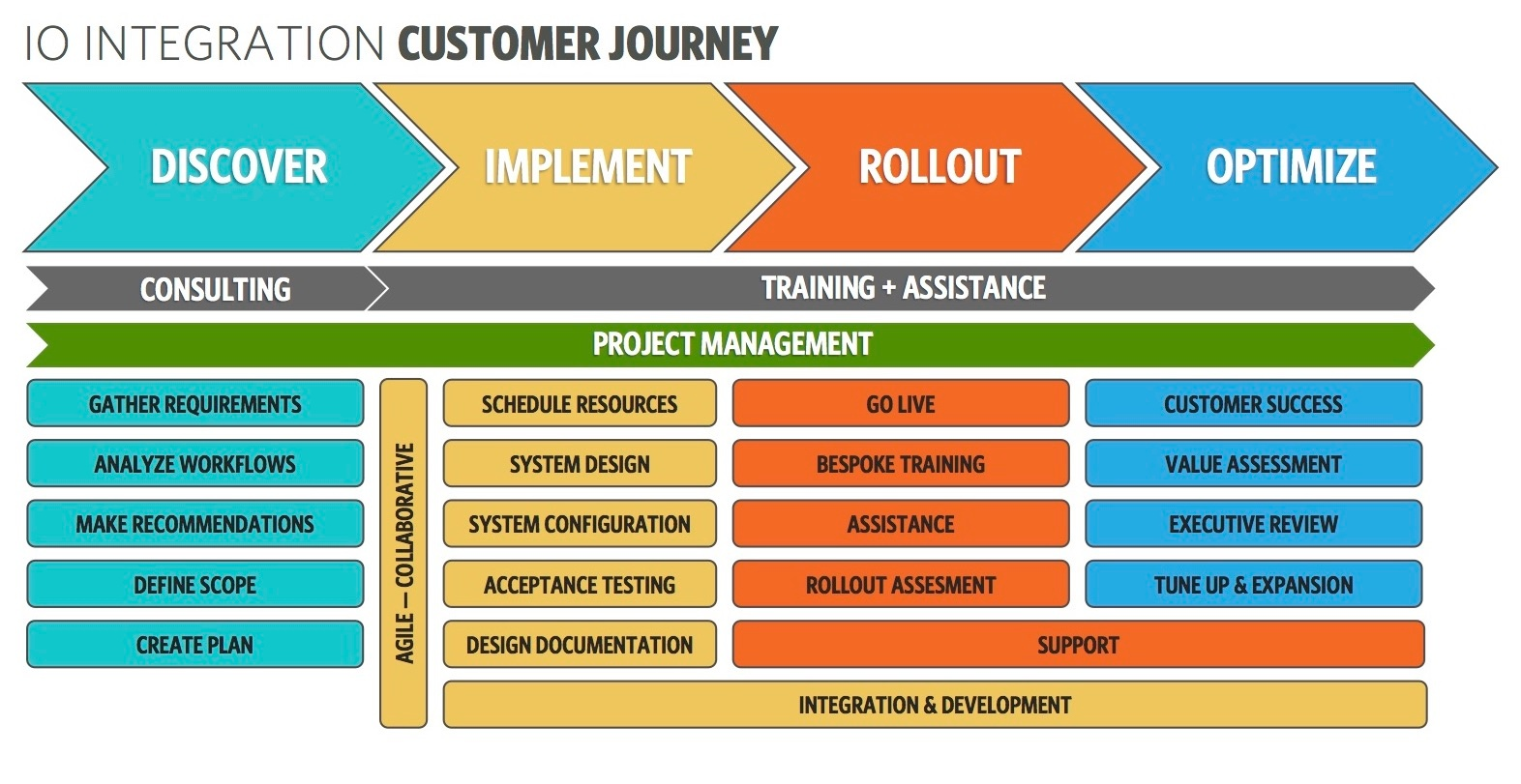 IOI Services Customer Journey_White-1